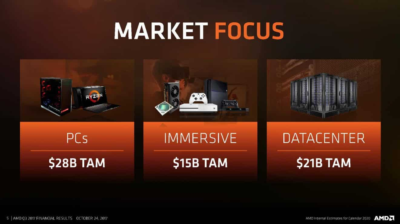 Q3-17-AMD-CFO-Commentary-Slides-page-005