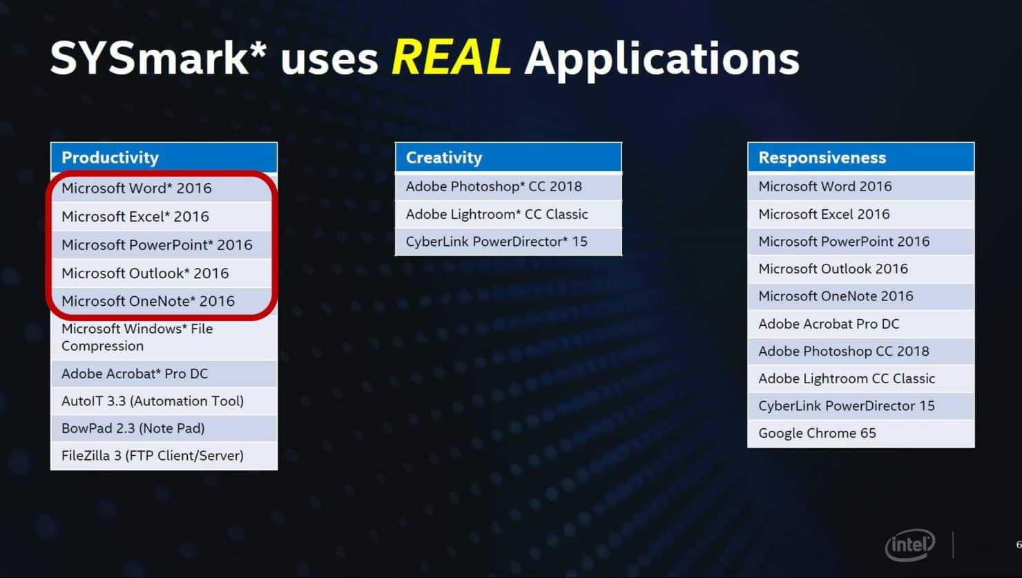 INTEL REAL USAGE DOSSIER